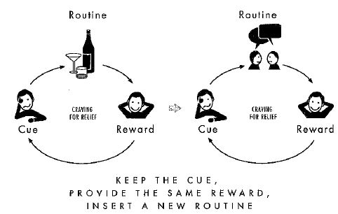 We need to constantly re-evaluate and replace old habits with new habits, given the same cues and rewards.