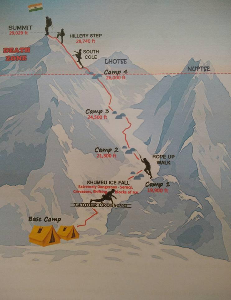 Everest Summit PlanEverest Summit Plan