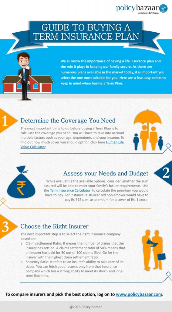Guide to buying Term Insurance